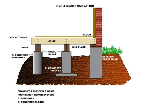 pier and beam repairs foundation repair pier and beam repair